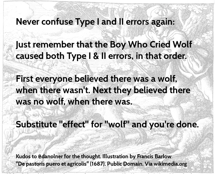 No more Type I/II error confusion
