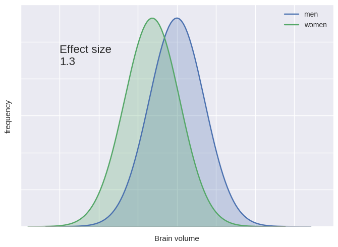 Effect of sex on the brain